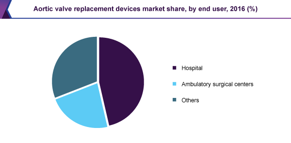 Aortic valve replacement devices market