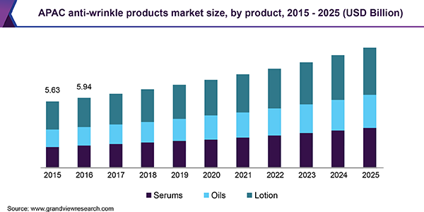 APAC anti-wrinkle products market
