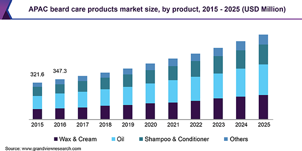 APAC beard care products market size, by product, 2015 - 2025 (USD Million)