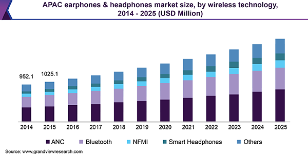 Earphones & Headphones Market Size | Industry Report, 2019-2025