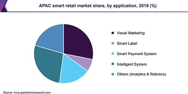 APAC smart retail market share
