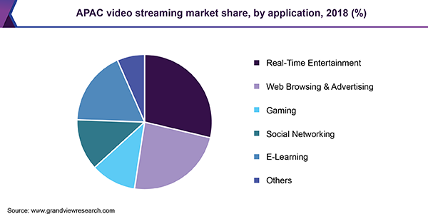 APAC video streaming Market
