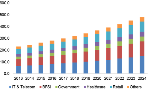 China application delivery controller market revenue, by end-use, 2013 - 2024 (USD Million)