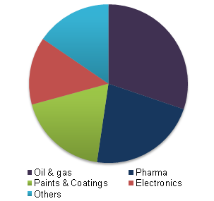 Global Aprotic Solvents market, by application, 2015