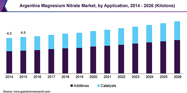 Argentina Magnesium Nitrate Market, by Application, 2014 - 2026 (Kilotons)