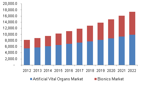 North America artificial vital organs and medical bionics market