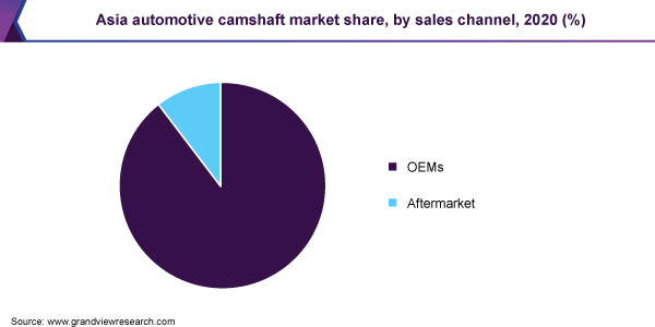 Asia automotive camshaft market share, by sales channel, 2020 (%)