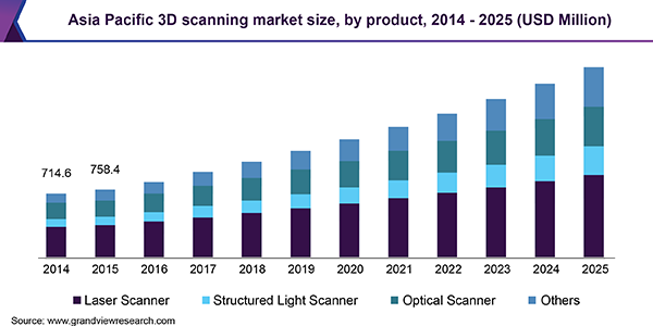 Asia Pacific 3D scanning Market
