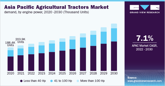 Asia Pacific agricultural tractors market demand, by engine power, 2016 - 2027 (Thousand Units)