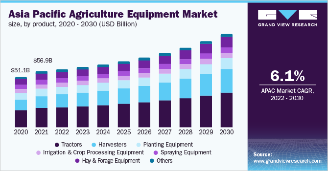 Asia Pacific agriculture equipment market