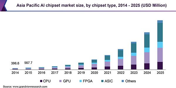 Asia Pacific AI chipset market size, by chipset type, 2014-2025 (USD Million)