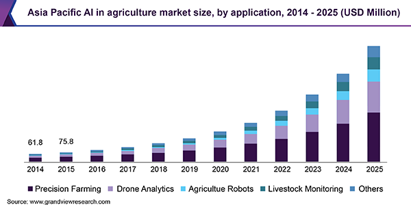Asia Pacific AI in agriculture market size, by application, 2014 - 2025 (USD Million)