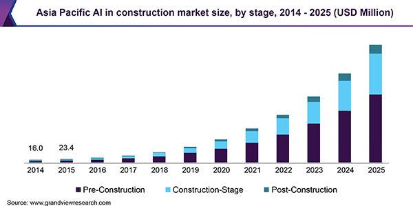 Asia Pacific AI in construction market size, by stage, 2014 - 2025 (USD Million)