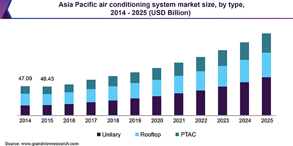 Asia Pacific air conditioning system market size, by type, 2014 - 2025 (USD Billion)