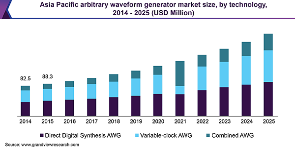 Asia Pacific arbitrary waveform generator market