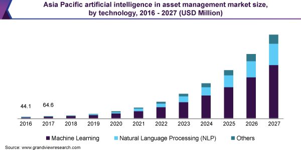 Asia Pacific artificial intelligence in asset management market size