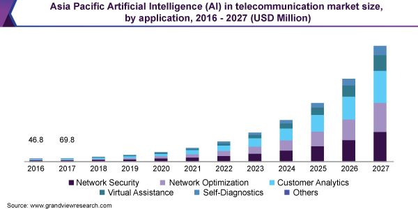 Asia Pacific Artificial Intelligence (AI) in telecommunication market size, by application, 2016:2027