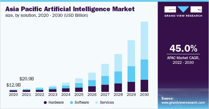 Artificial Intelligence Market Size Analysis Report, 2021-2028