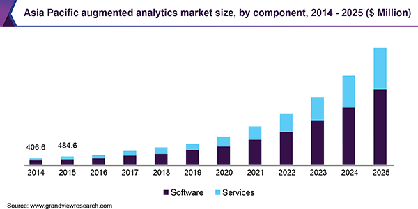 Asia Pacific augmented analytics market size, by component, 2014 - 2025 (USD Million)