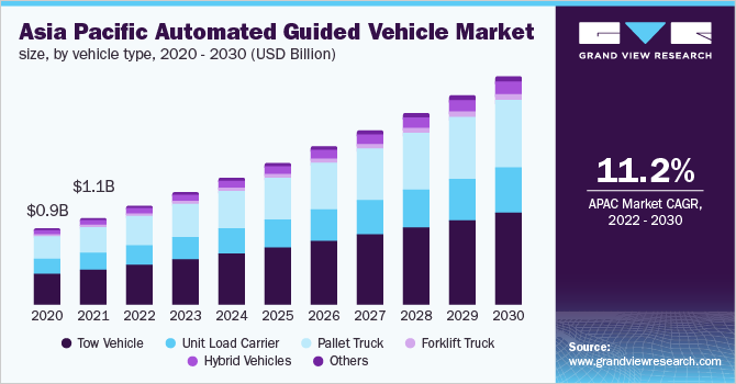 Asia Pacific automated guided vehicle market