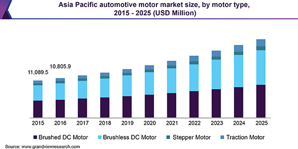 Asia Pacific automotive motor market size, by motor type, 2015 - 2025 (USD Million)