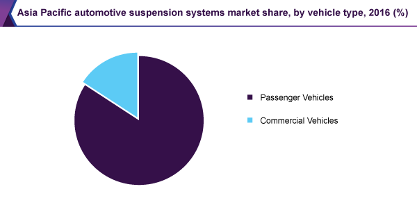 Asia Pacific automotive suspension systems market share, by vehicle type, 2016 (%)