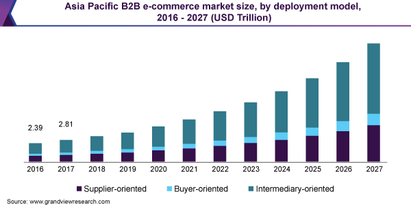 Asia Pacific B2B e-commerce market size