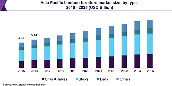 Asia Pacific bamboo furniture Market