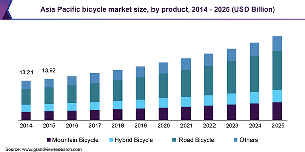 Asia Pacific bicycle market size, by product, 2014 - 2025 (USD Billion)