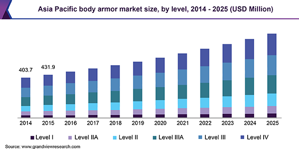 Asia Pacific body armor market