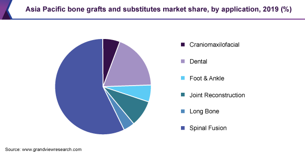 Asia Pacific bone grafts and substitutes market share