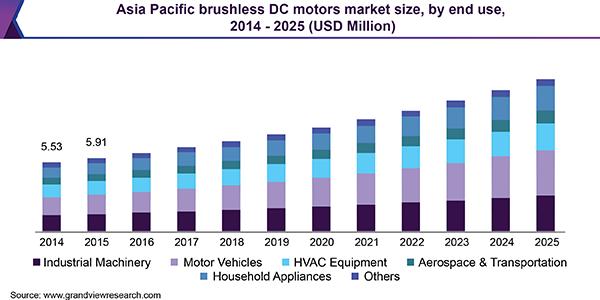 Brushless DC Motors Market Size & Share | Industry Report