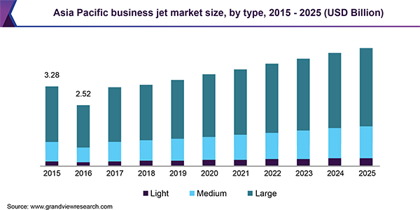 Asia Pacific business jet market size, by type, 2015 - 2025 (USD Billion)