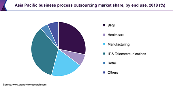 Asia Pacific business process outsourcing market