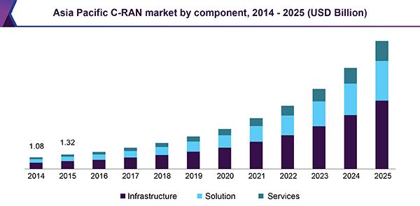 Asia Pacific C-RAN market by component, 2014 - 2025 (USD Billion)