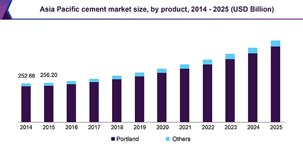 Asia Pacific cement market size, by product, 2014 - 2025 (USD Billion)