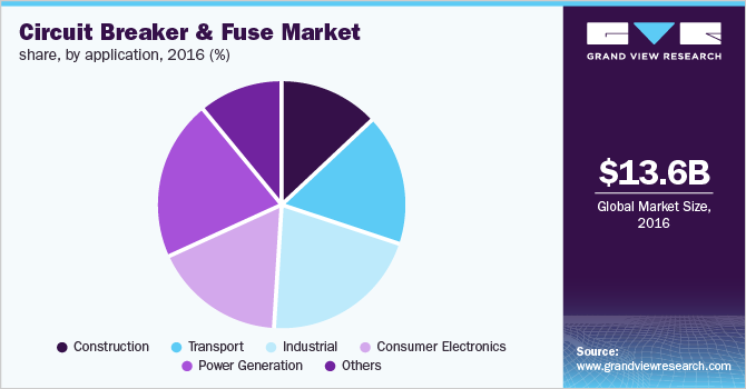 Asia Pacific circuit breaker and fuse market share by application, 2016(%)