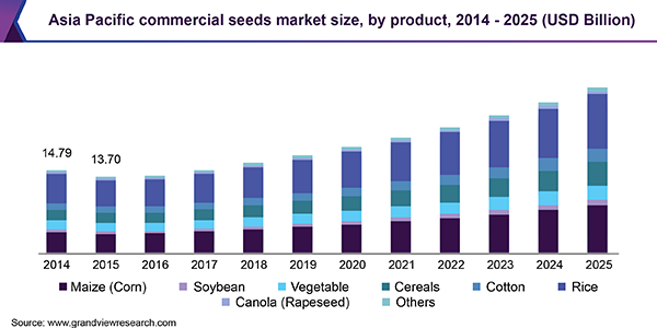 Asia Pacific commercial seeds market