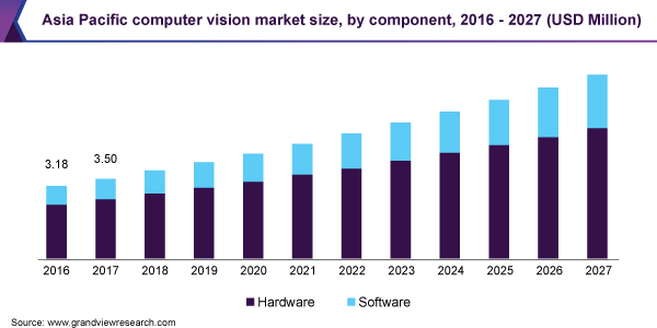 Asia Pacific computer vision market size, by component, 2016 - 2027 (USD Million)