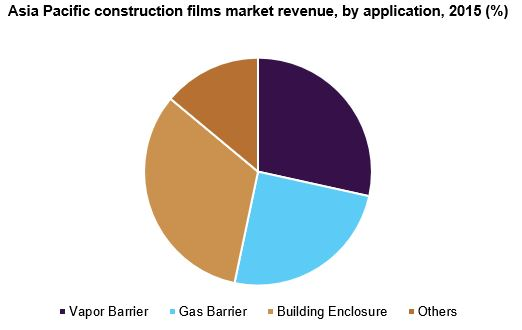 Asia Pacific construction films market