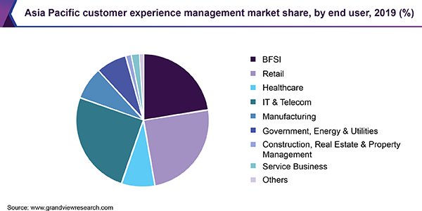 Asia Pacific customer experience management market share, by end user, 2019 (%)