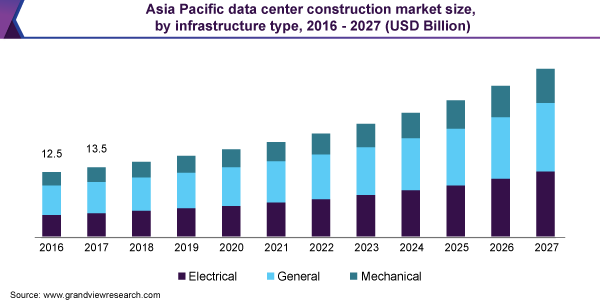 Asia Pacific data center construction market size