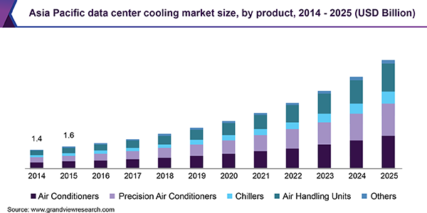 Asia Pacific data center cooling market size, by product, 2014 - 2025 (USD Billion)