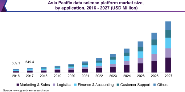 Asia Pacific data science platform market size, by application, 2016 - 2027 (USD Million)