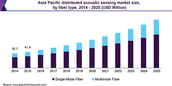 Asia Pacific distributed acoustic sensing market size, by fiber type, 2014 - 2025 (USD Million)