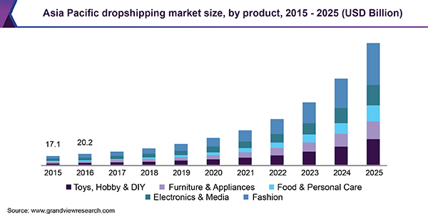 Asia Pacific dropshipping market