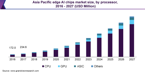 Asia Pacific edge AI chips market size