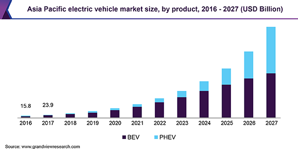 Asia Pacific electric vehicle market size, by product, 2016 - 2027 (USD Billion)