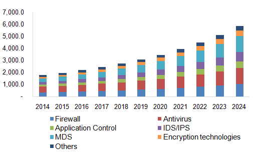 Endpoint Security Market Size, Share & Trends | Industry Report, 2024