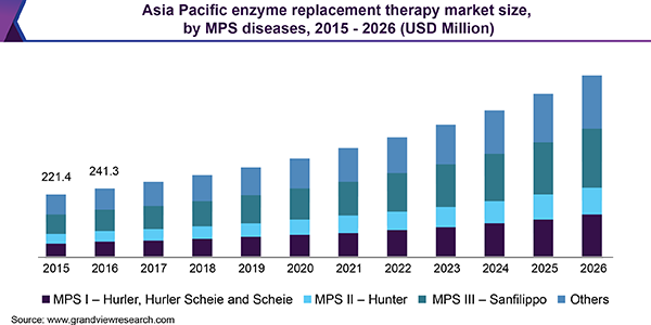Asia Pacific enzyme replacement therapy Market